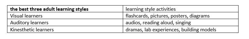 the-best-three-adult-learning-styles